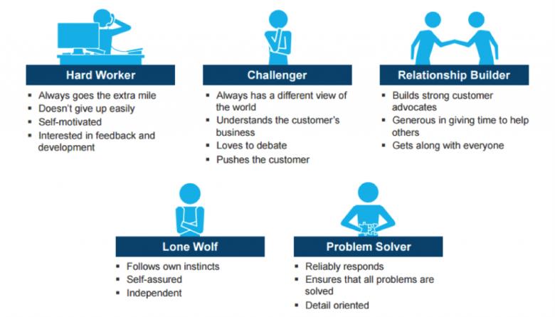 De vijf profielen van een Sales Professional