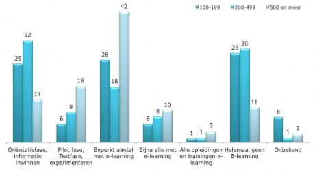 Bedrijven weten e-learning steeds beter toe te passen